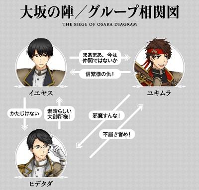 大阪の陣相関図