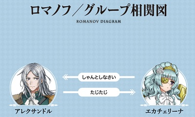 ロマノフ相関図